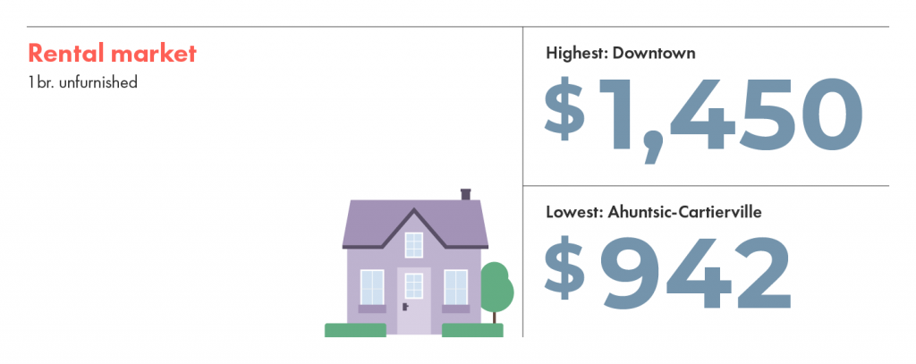 The most and least expensive neighbourhoods in Montreal are Downtown and Ahuntsic-Cartierville.