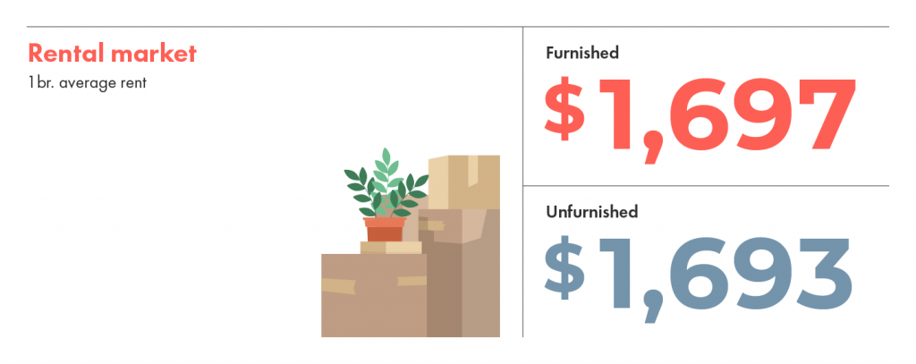 Rental market average in Toronto shows that furnished average rent is just a bit more expensive than unfurnished.
