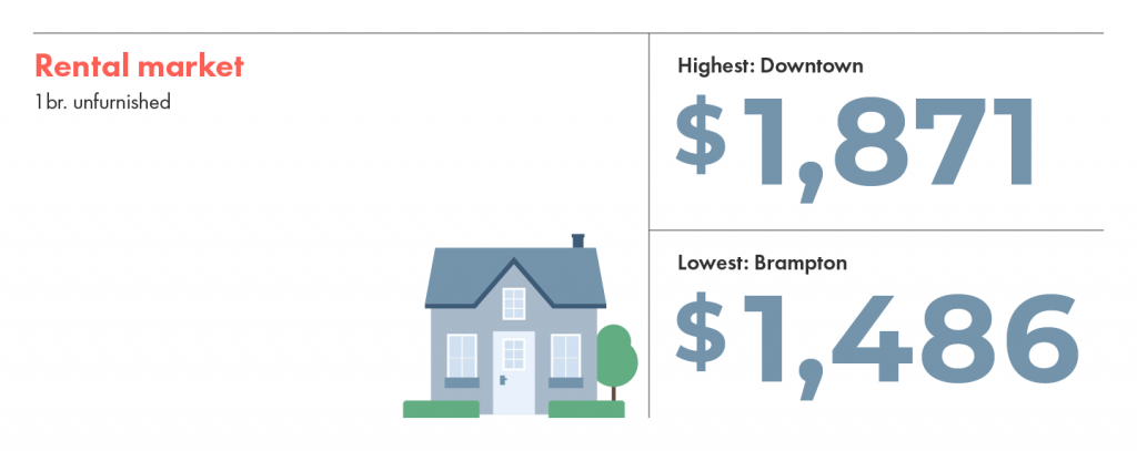 The rental market in Toronto: Downtown is the most expensive and brampton is the least expensive.
