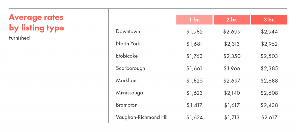 Average rental rates by listing type for furnished units.