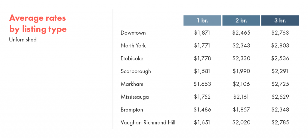 Average rental rates by listing type for unfurnished units.