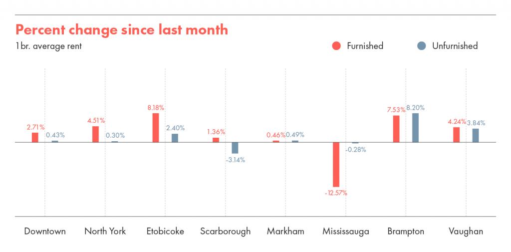 Percent change since last month.