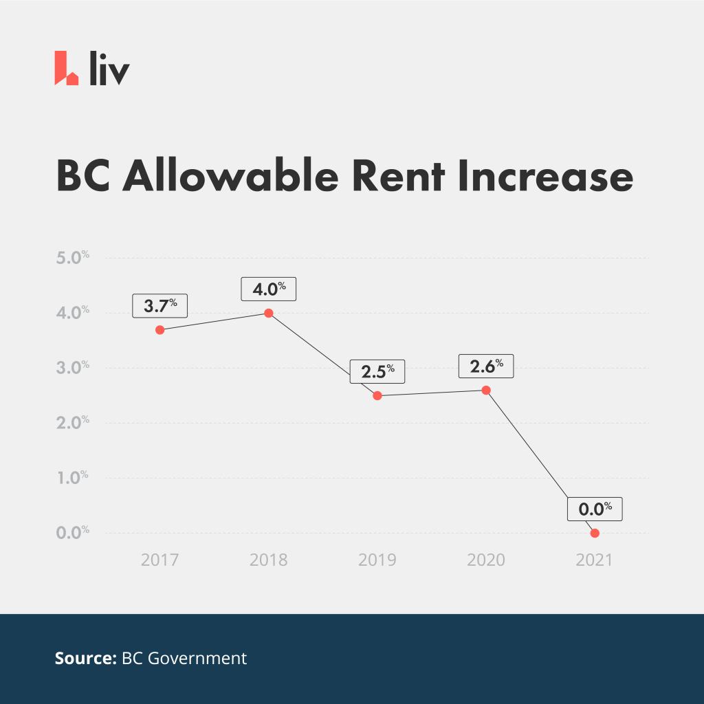 Historic BC maximum allowable rent increases. 2017 to 2021.