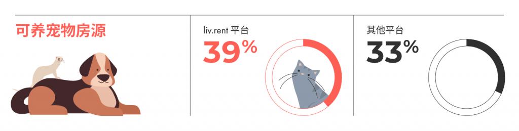 2021年8月大温哥华各大城市房租榜 来源www.liv.rent