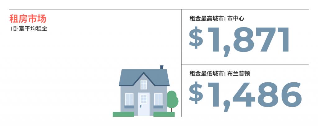 2021年大多伦多各大城市8月房租榜 来源:www.liv.rent