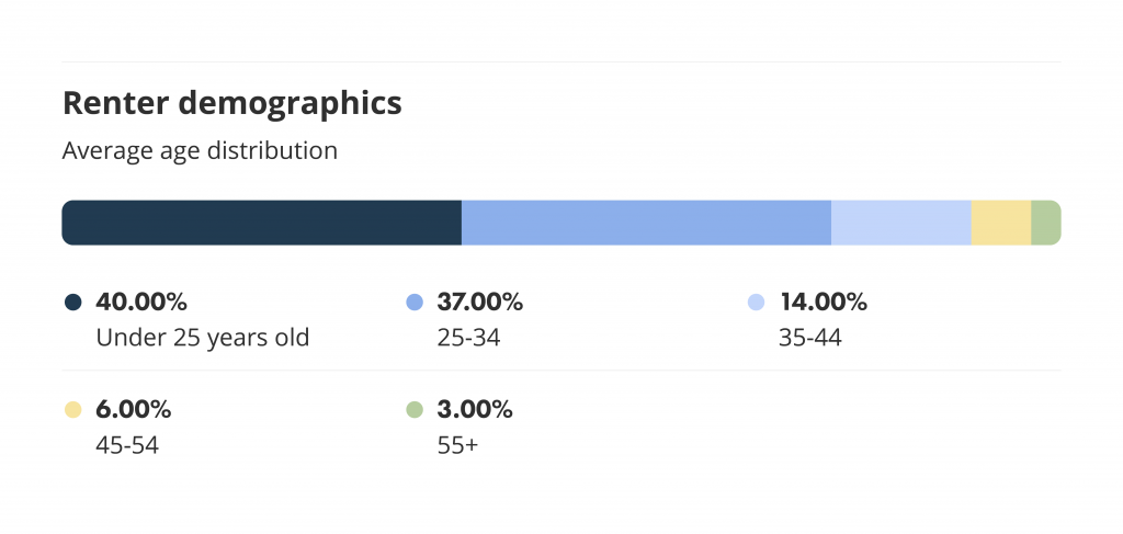 Renter demographics and average age distribution on liv.rent