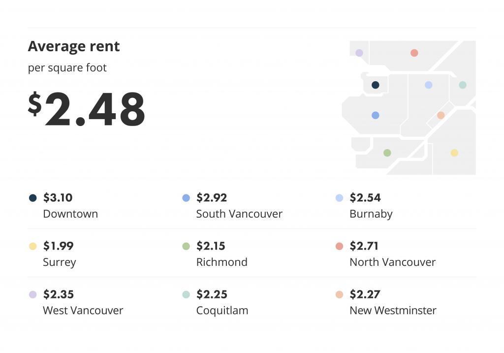 Average rent per square foot in Metro Vancouver.