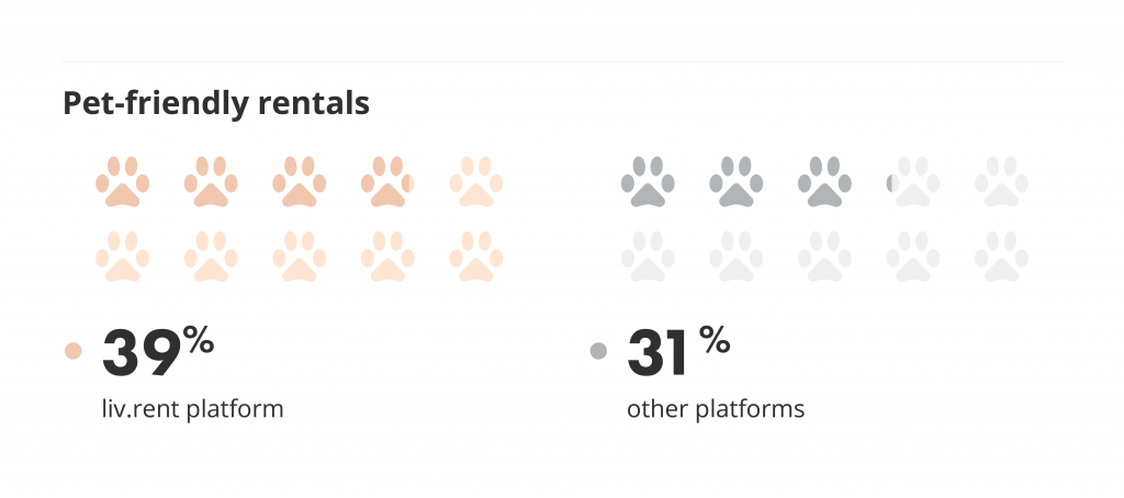 liv.rent has more pet-friendly rentals than other listings sites.