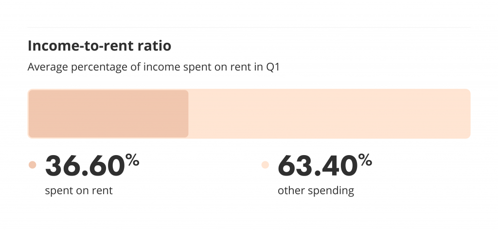 Income to rent ratio for renters on liv.rent