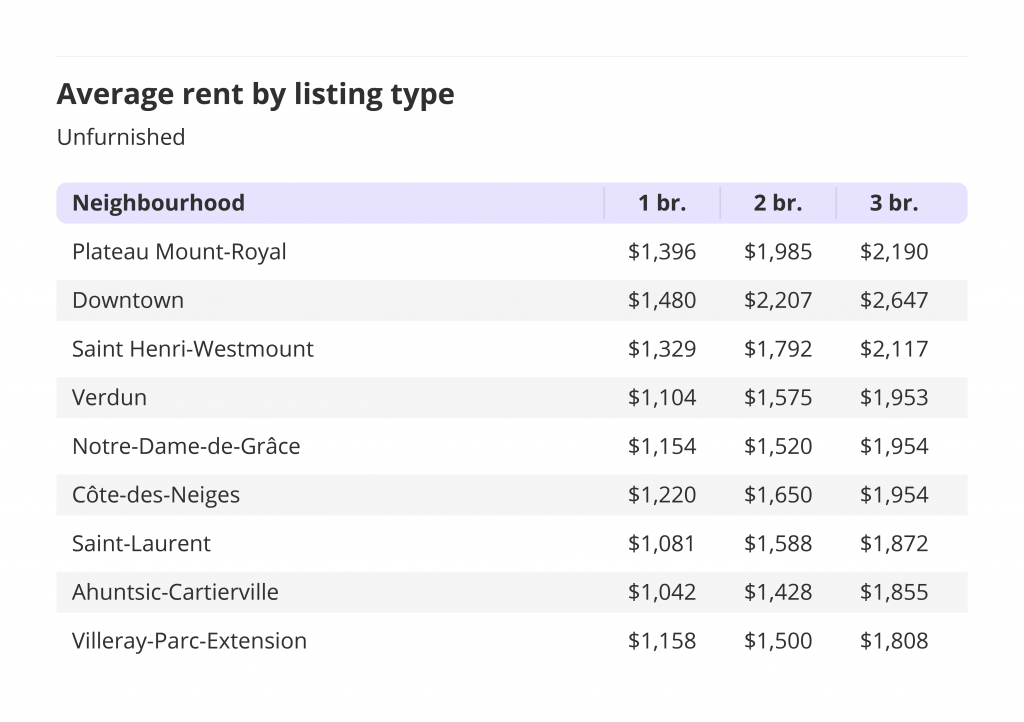 Average rental rates by listing type for Unfurnished rentals in Montreal.