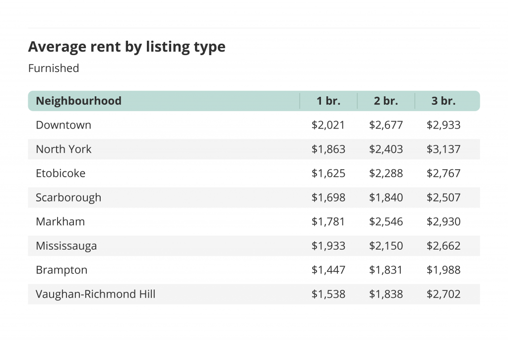 Average rent by listing type in Toronto for Furnished units.