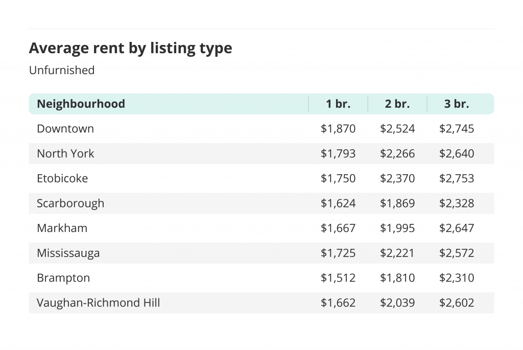Average rent by listing type in Toronto for unfurnished units.