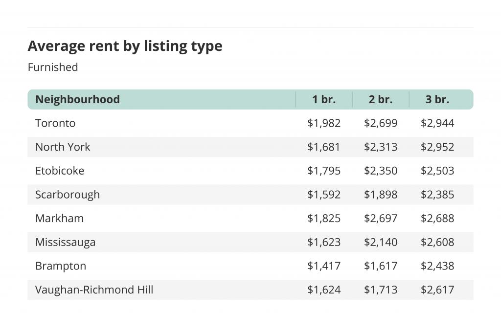 average rent by listing type and neighbourhood for furnished listings toronto liv rent