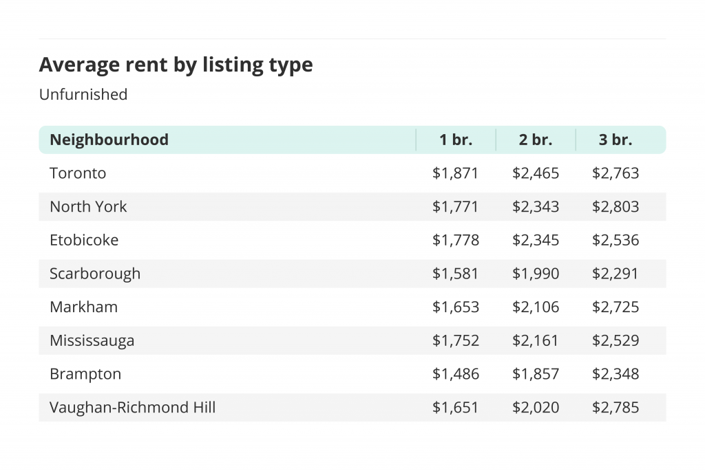 average rent by listing type and neighbourhood for unfurnished rentals toronto liv rent