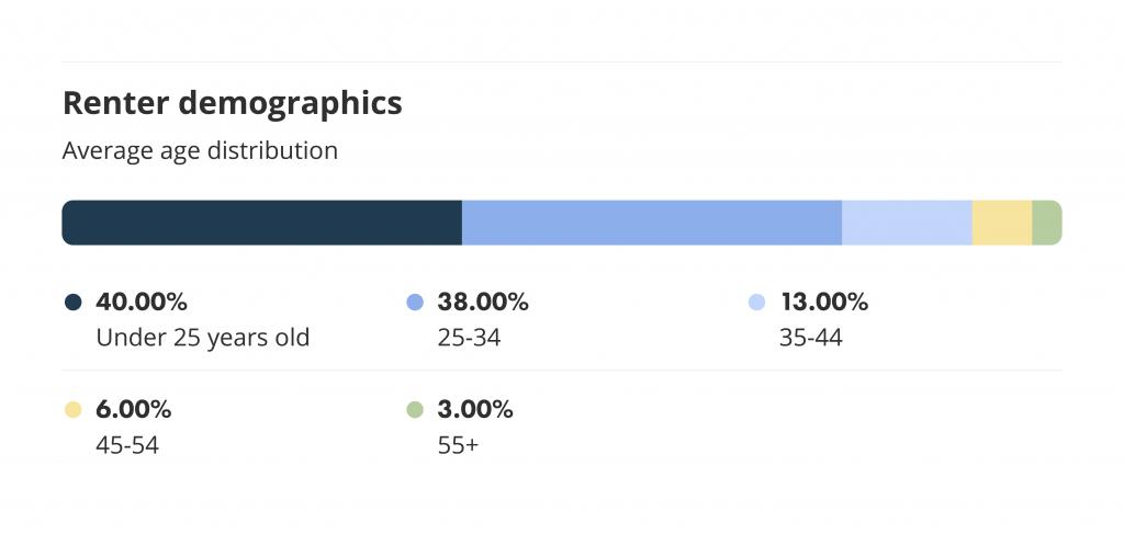 renter demographics on liv rent