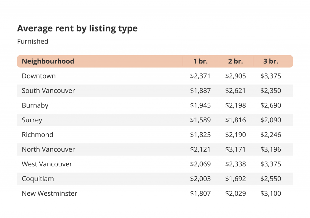 average rent by listing type furnished metro vancouver liv rent