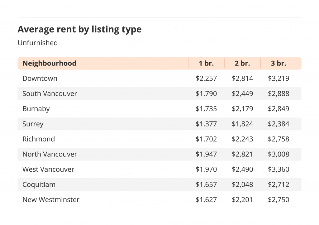 average rent by listing type unfurnished metro vancouver liv rent