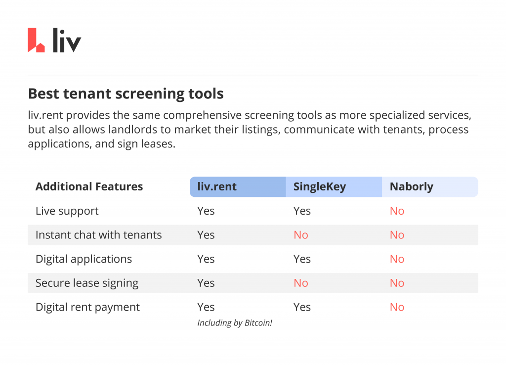 top tenant screening tools compared additional features available on liv rent